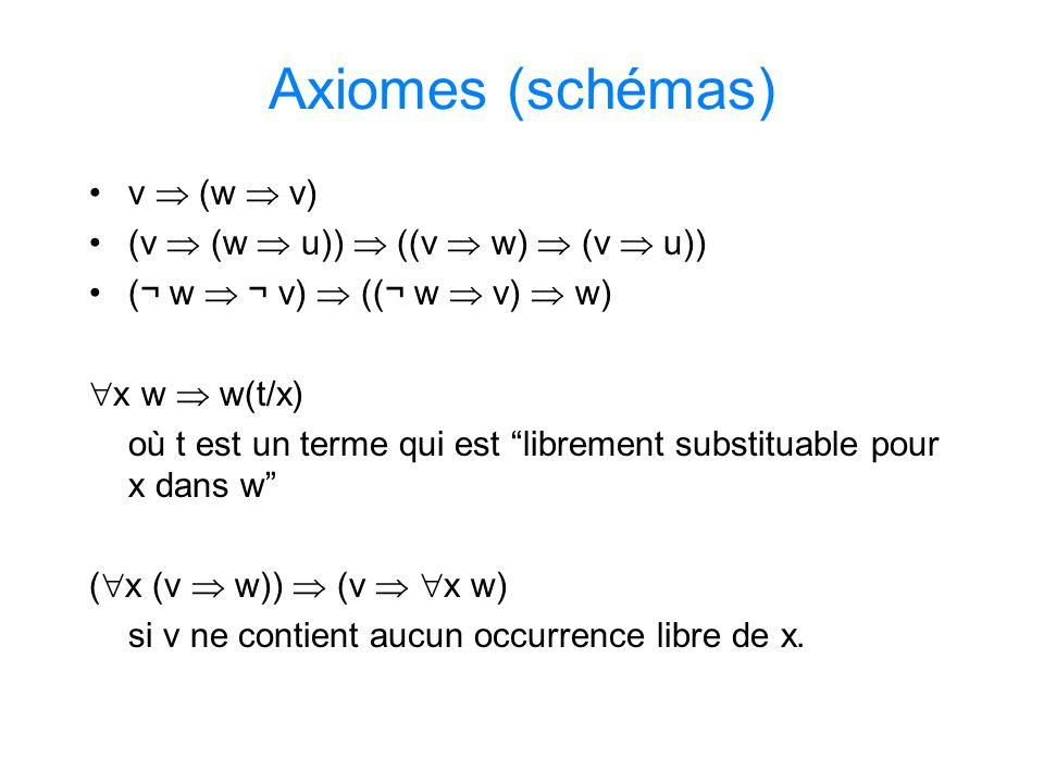 Axiomes (schémas) v  (w  v) (v  (w  u))  ((v  w)  (v  u))
