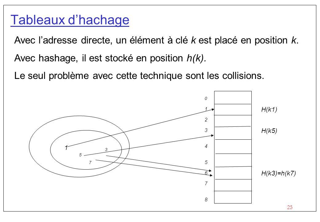 Tableaux d'hachage Avec l'adresse directe, un élément à clé k est placé en position k. Avec hashage, il est stocké en position h(k).