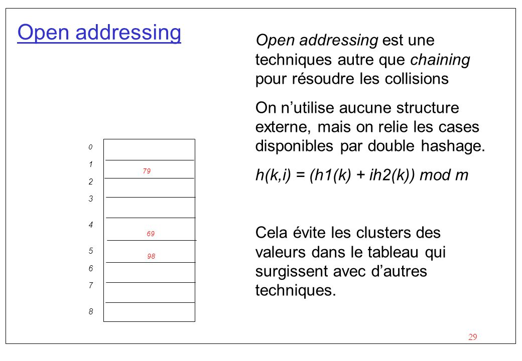 Open addressing Open addressing est une techniques autre que chaining pour résoudre les collisions.