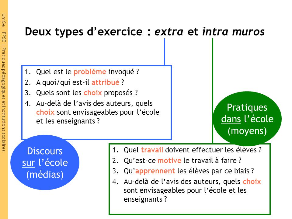 Deux types d'exercice : extra et intra muros