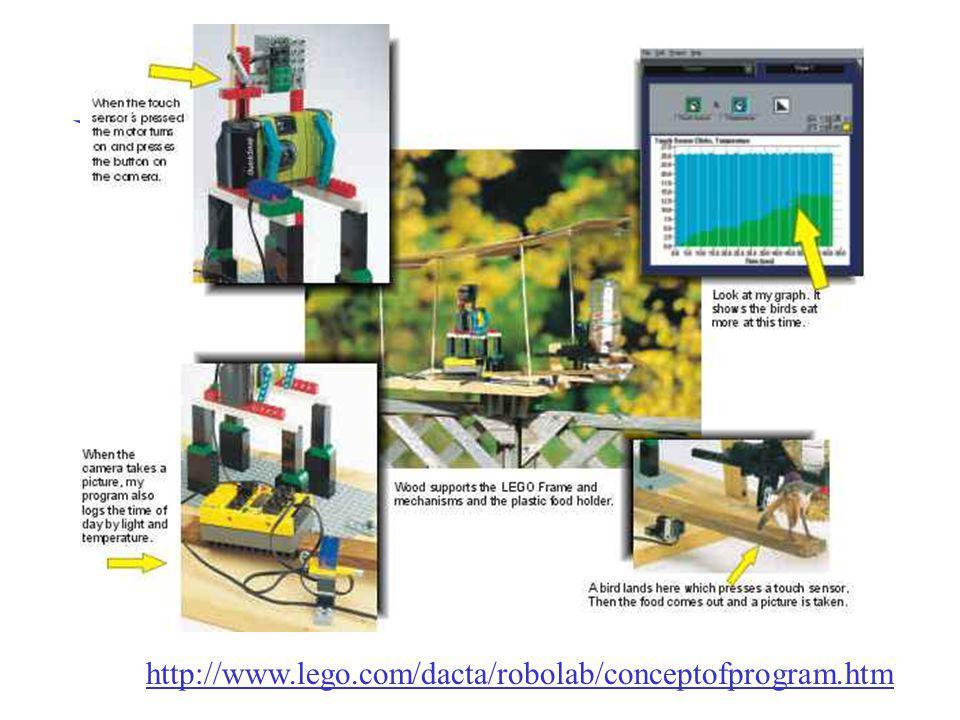 http://www.lego.com/dacta/robolab/conceptofprogram.htm Cours Environnements informatisés d'apprentissage 2004-2005 – Mireille Bétrancourt.