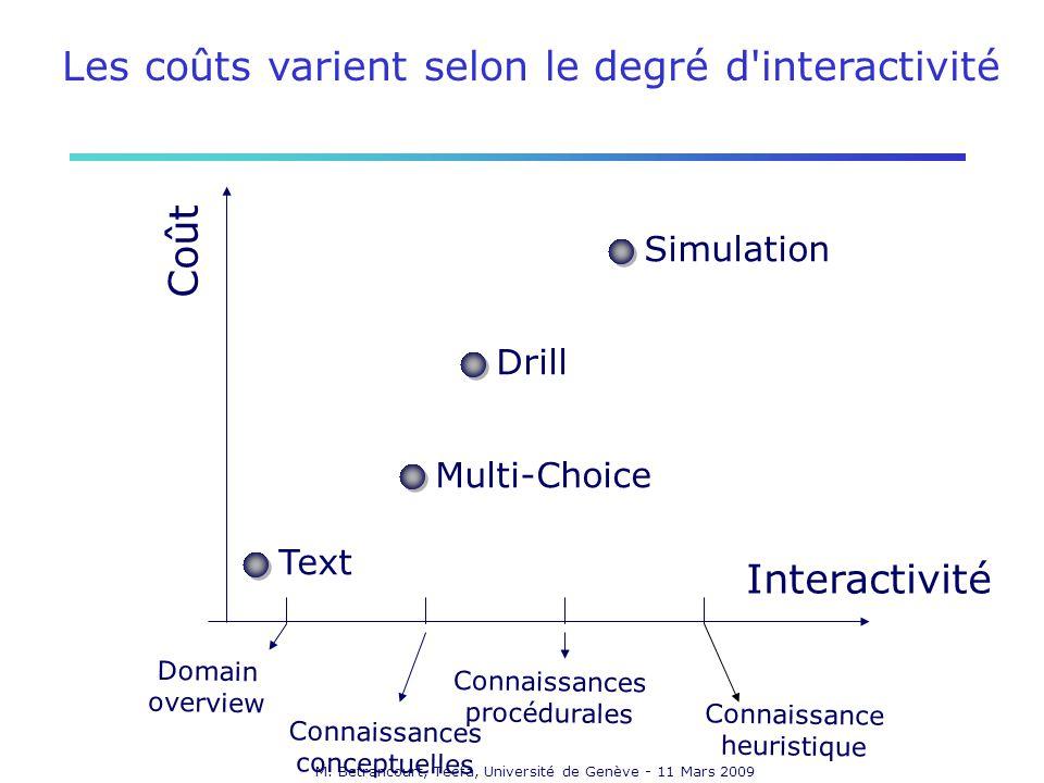 Les coûts varient selon le degré d interactivité