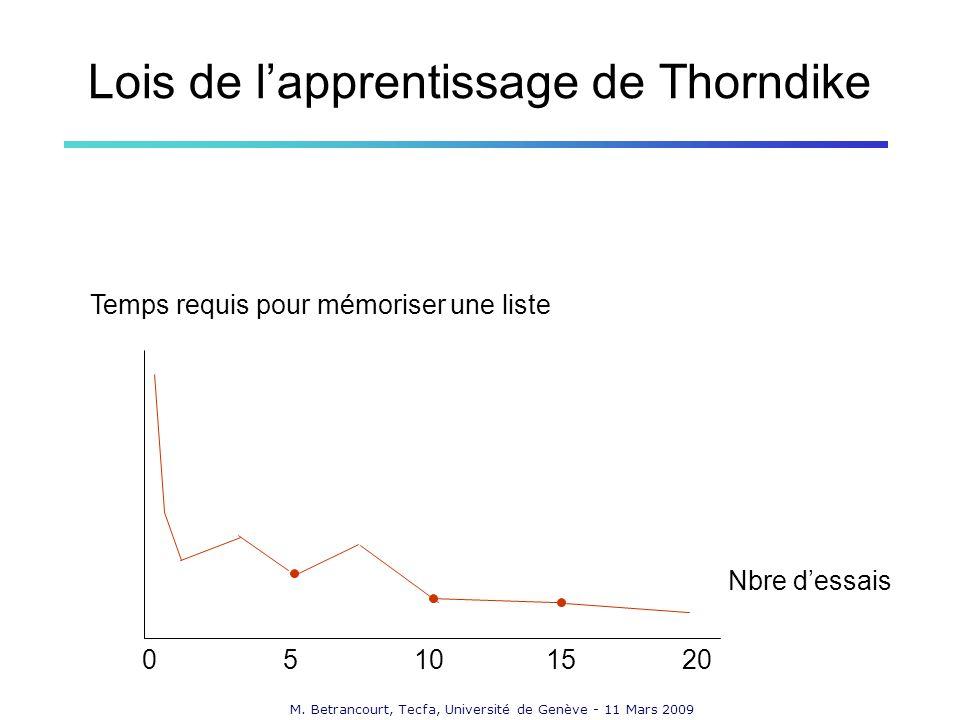 Lois de l'apprentissage de Thorndike