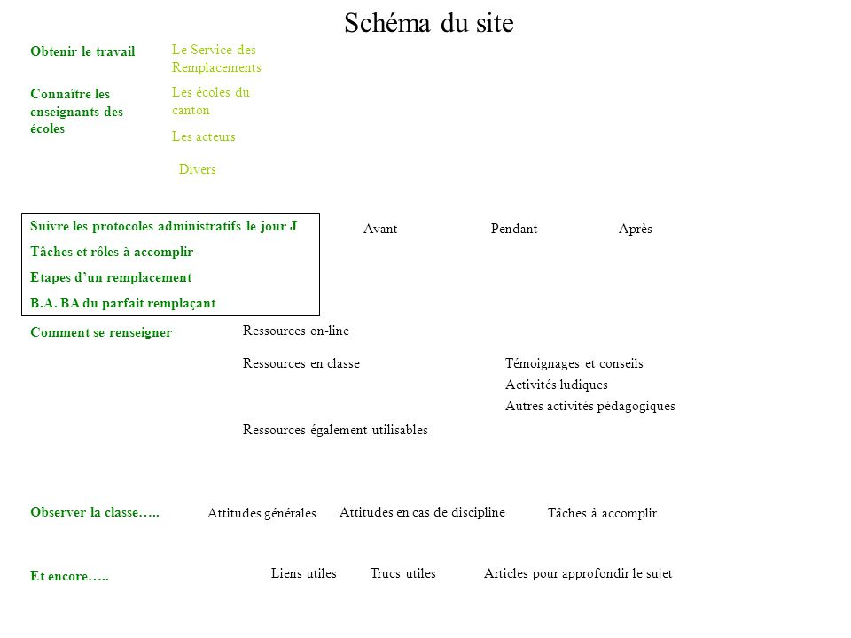 Schéma du site Obtenir le travail Le Service des Remplacements