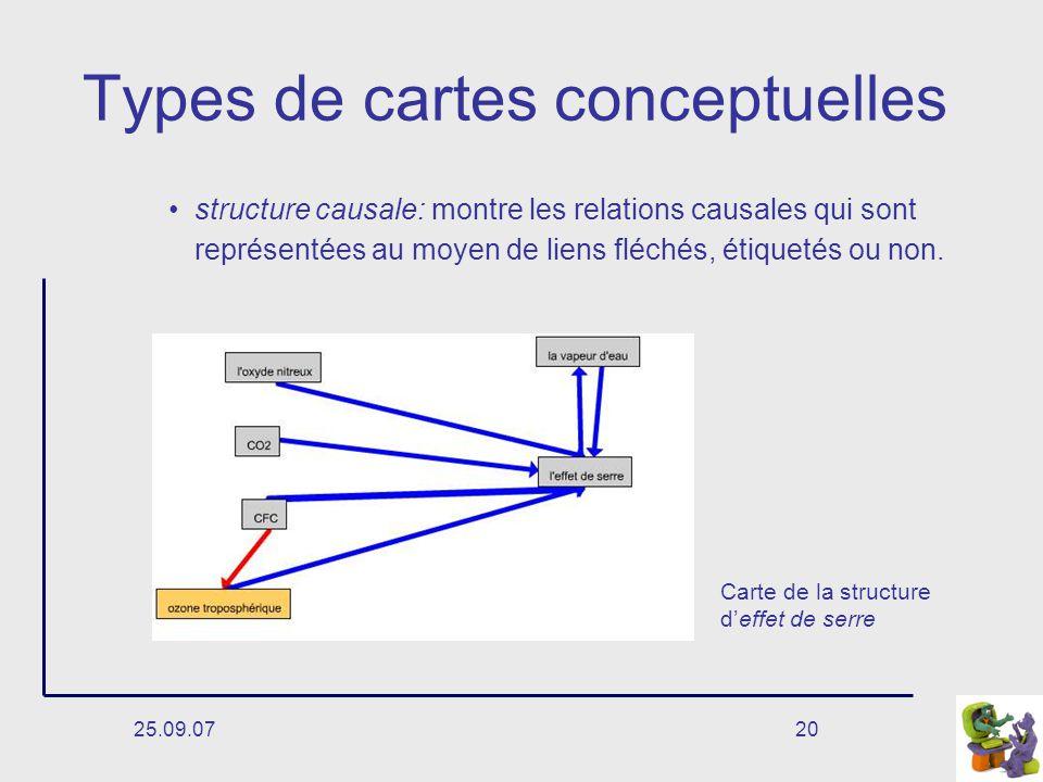 Types de cartes conceptuelles