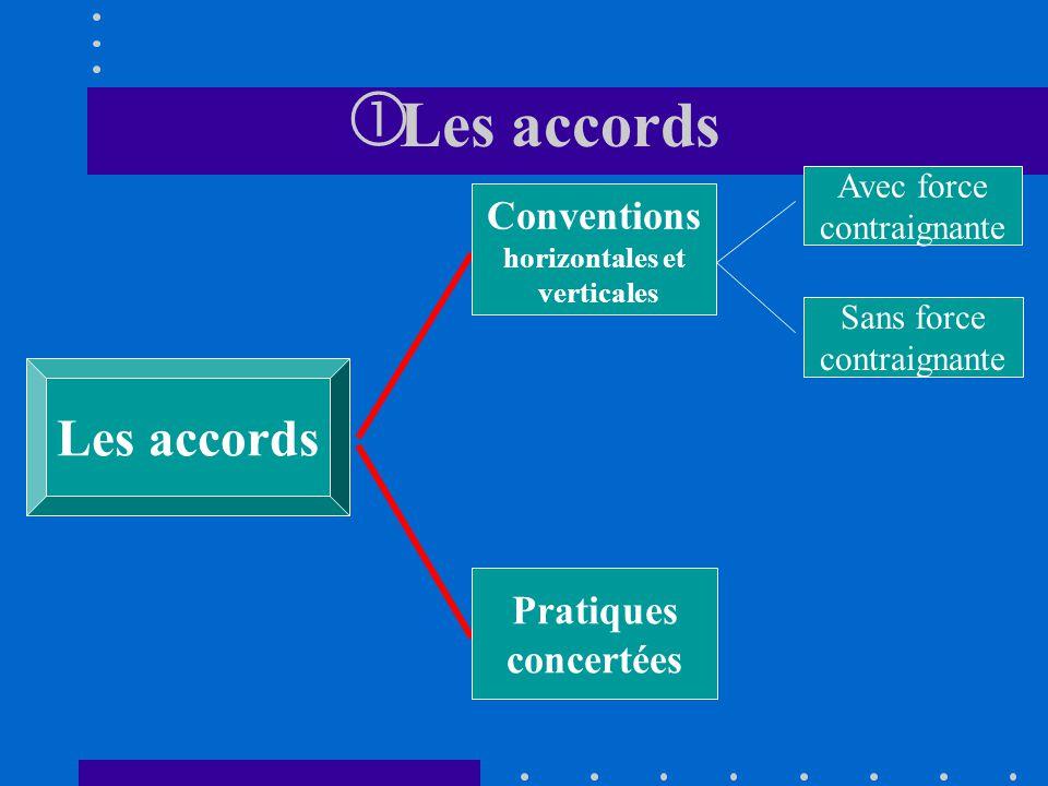 Les accords Les accords Conventions Pratiques concertées Avec force
