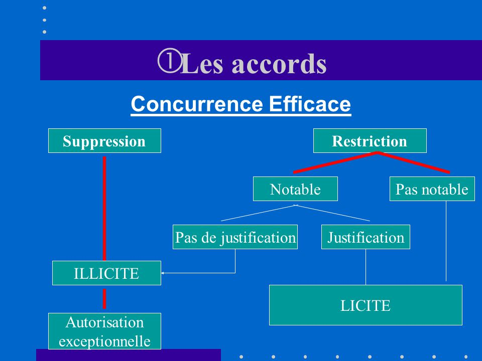 Les accords Concurrence Efficace Suppression Restriction Notable
