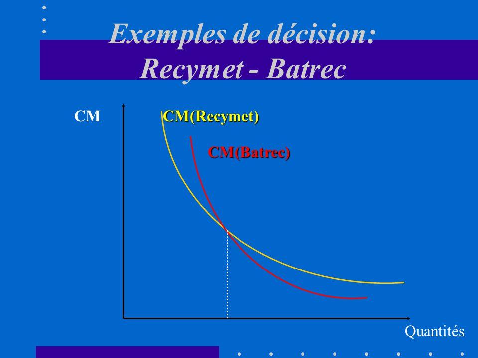 Exemples de décision: Recymet - Batrec