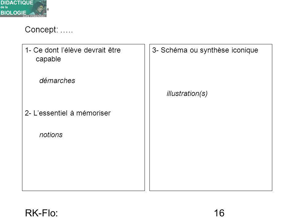 RK-Flo: 17/10/10 Concept: ….. 1- Ce dont l'élève devrait être capable