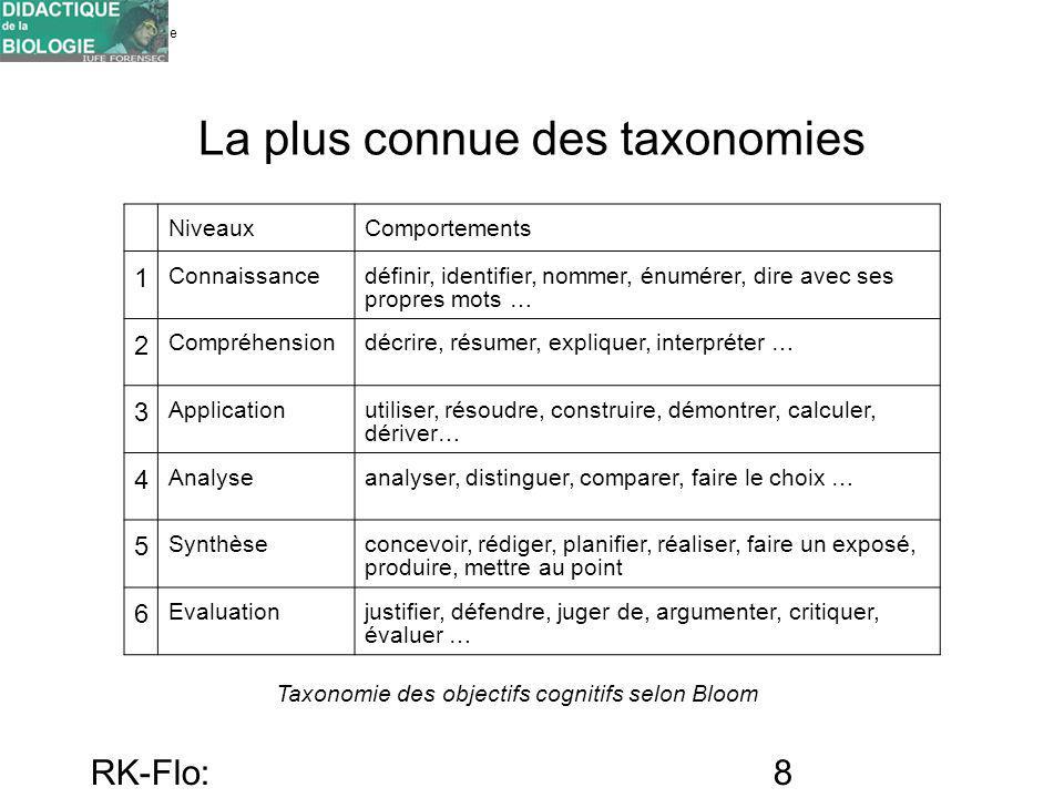 La plus connue des taxonomies