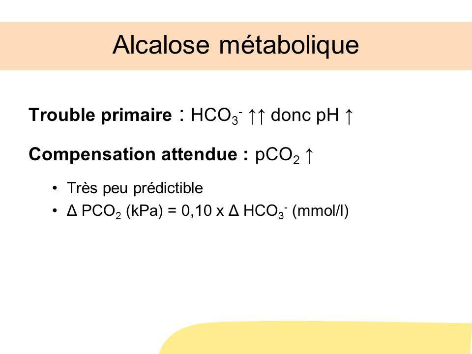 Alcalose métabolique Trouble primaire : HCO3- ↑↑ donc pH ↑