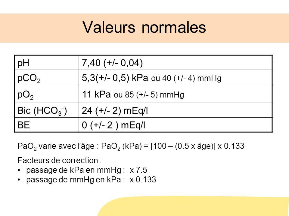 Valeurs normales pH 7,40 (+/- 0,04) pCO2