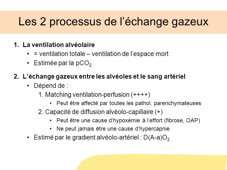 Les 2 processus de l'échange gazeux