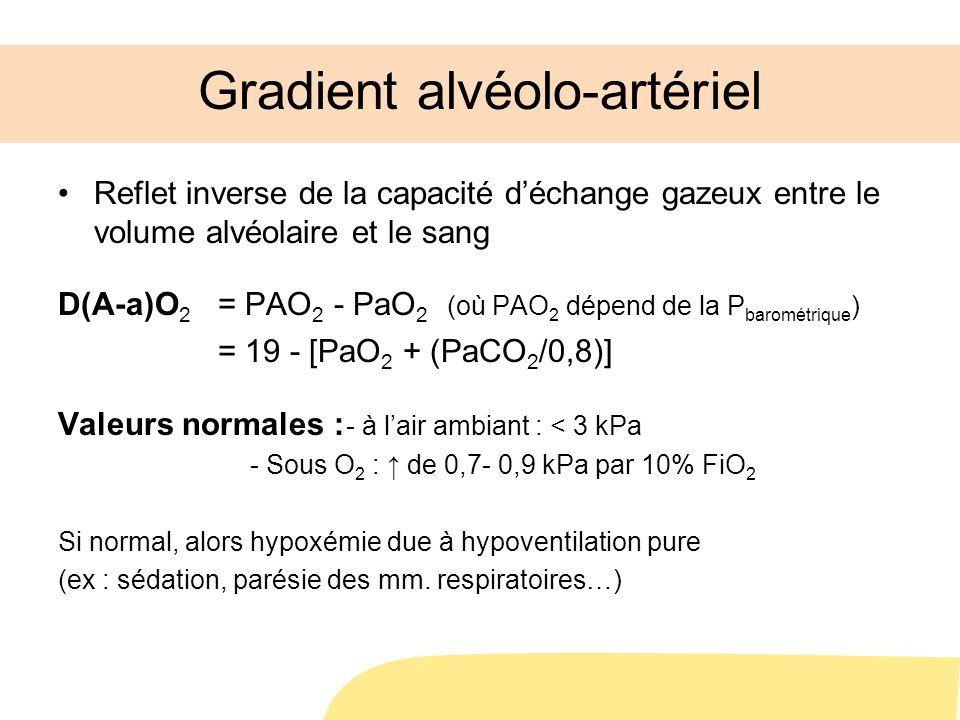 Gradient alvéolo-artériel