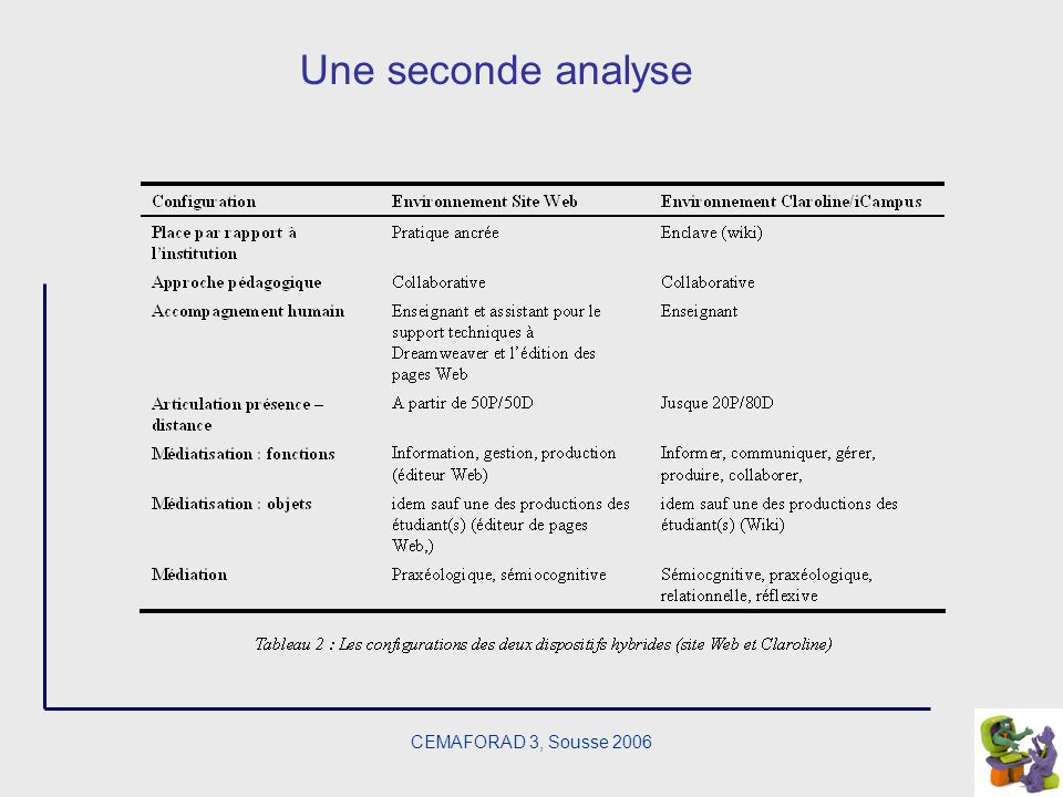 Une seconde analyse CEMAFORAD 3, Sousse 2006