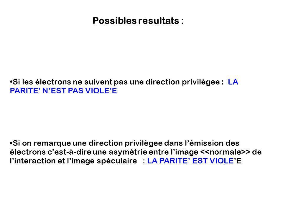 Possibles resultats : Si les électrons ne suivent pas une direction privilègee : LA PARITE N'EST PAS VIOLE'E.