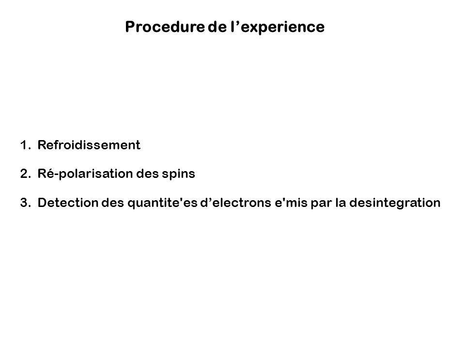 Procedure de l'experience