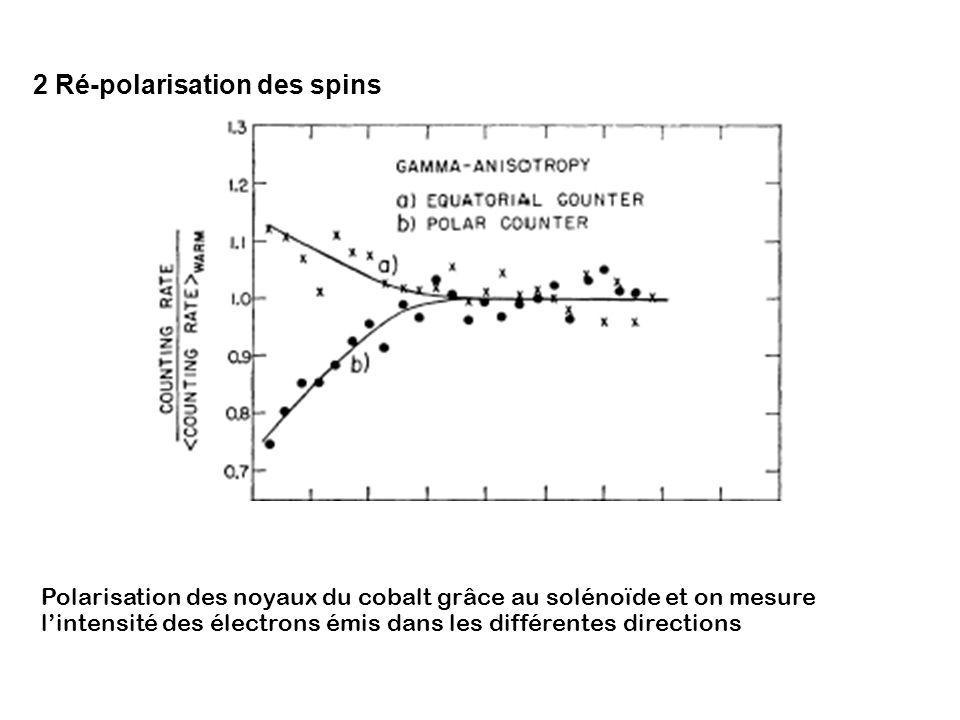 2 Ré-polarisation des spins