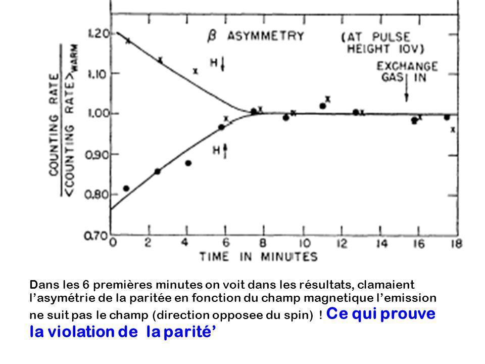 Dans les 6 premières minutes on voit dans les résultats, clamaient l'asymétrie de la paritée en fonction du champ magnetique l'emission ne suit pas le champ (direction opposee du spin) .