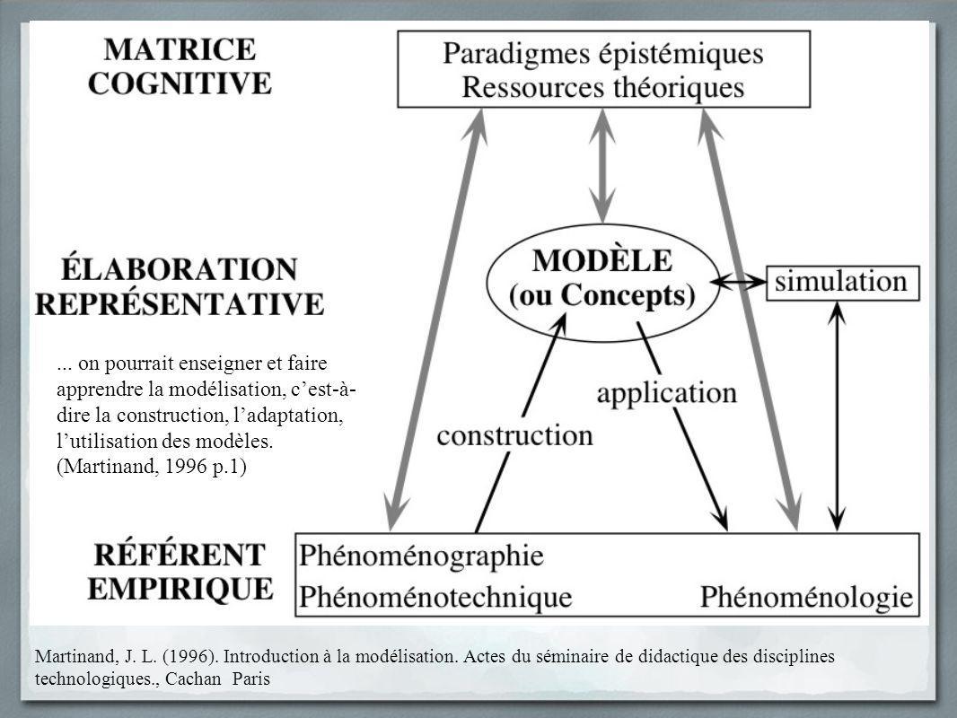 ... on pourrait enseigner et faire apprendre la modélisation, c'est-à-dire la construction, l'adaptation, l'utilisation des modèles. (Martinand, 1996 p.1)