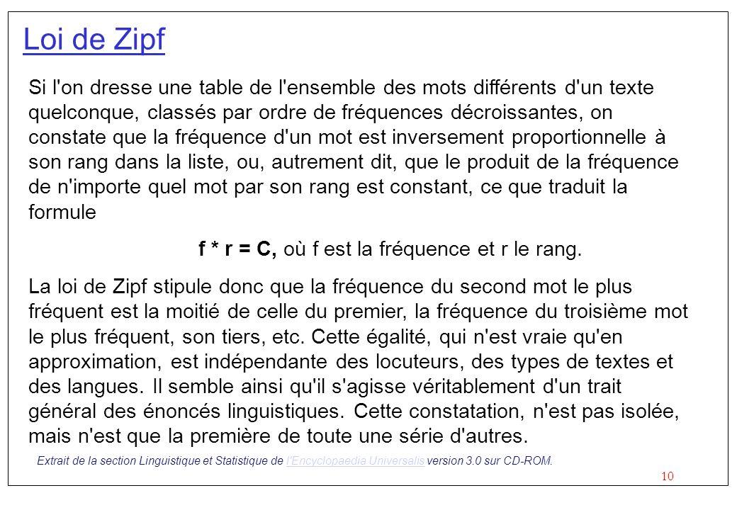 Loi de Zipf