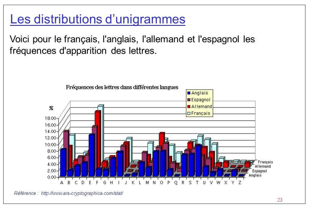 Les distributions d'unigrammes