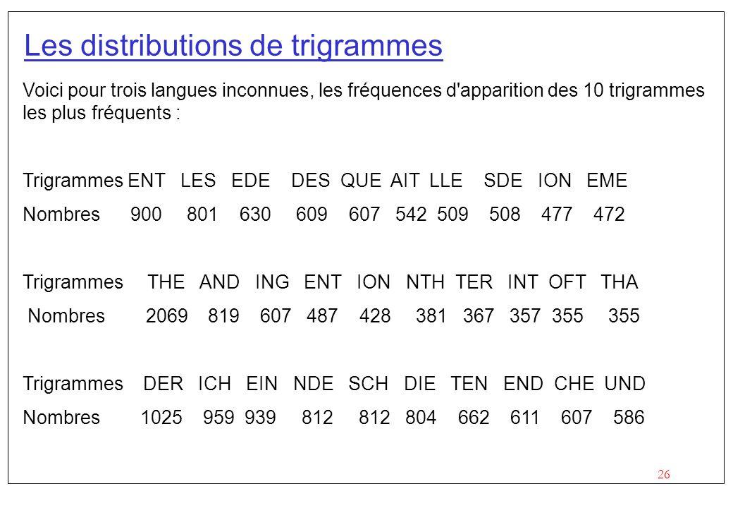 Les distributions de trigrammes