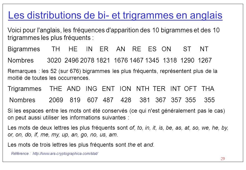 Les distributions de bi- et trigrammes en anglais