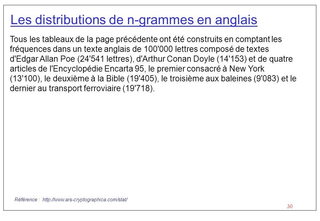 Les distributions de n-grammes en anglais