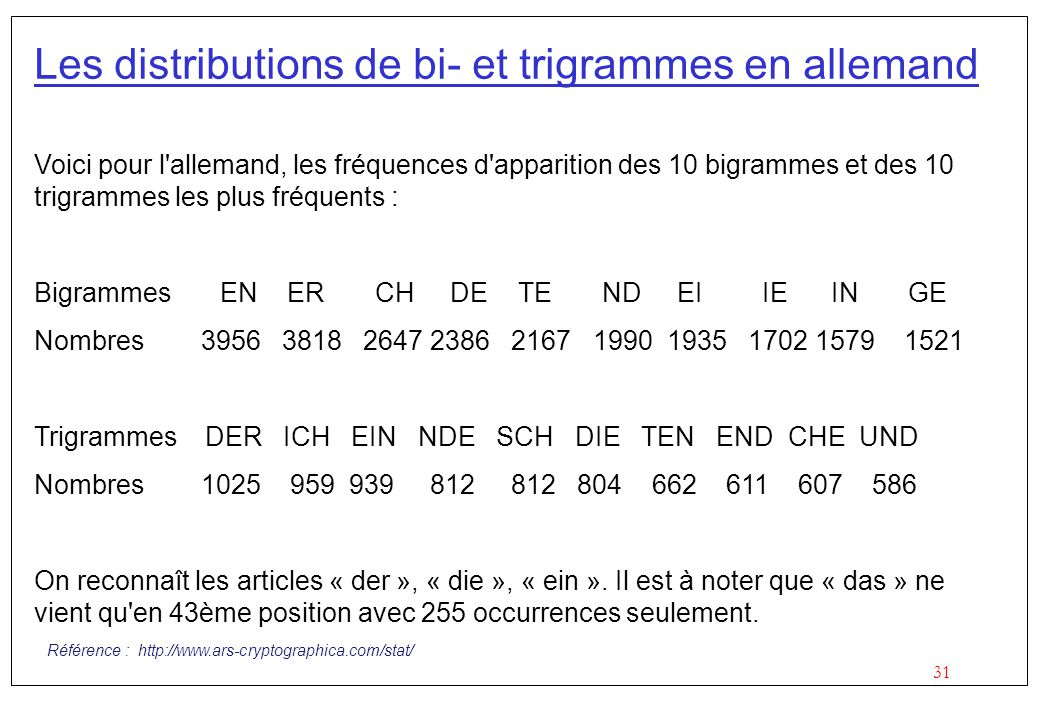 Les distributions de bi- et trigrammes en allemand