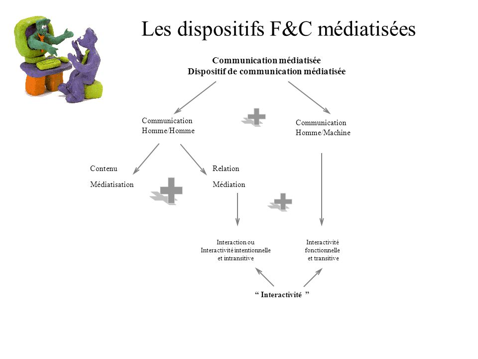 Les dispositifs F&C médiatisées