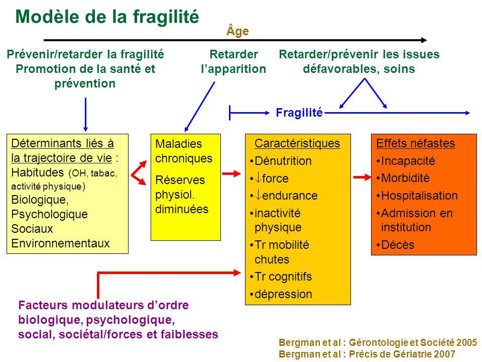 Modèle de la fragilité Âge Prévenir/retarder la fragilité