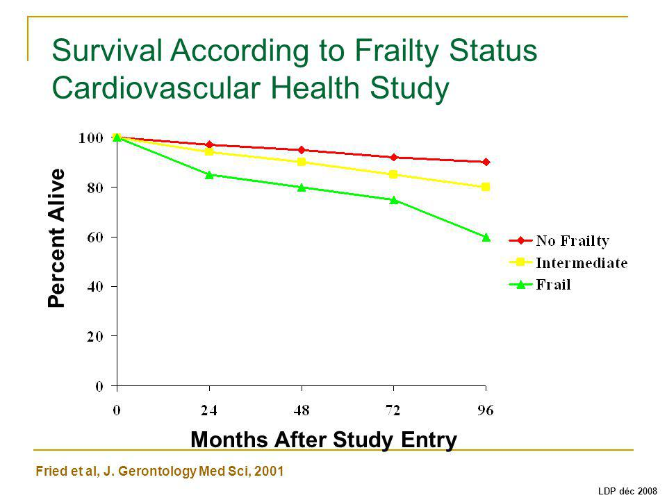 Survival According to Frailty Status Cardiovascular Health Study
