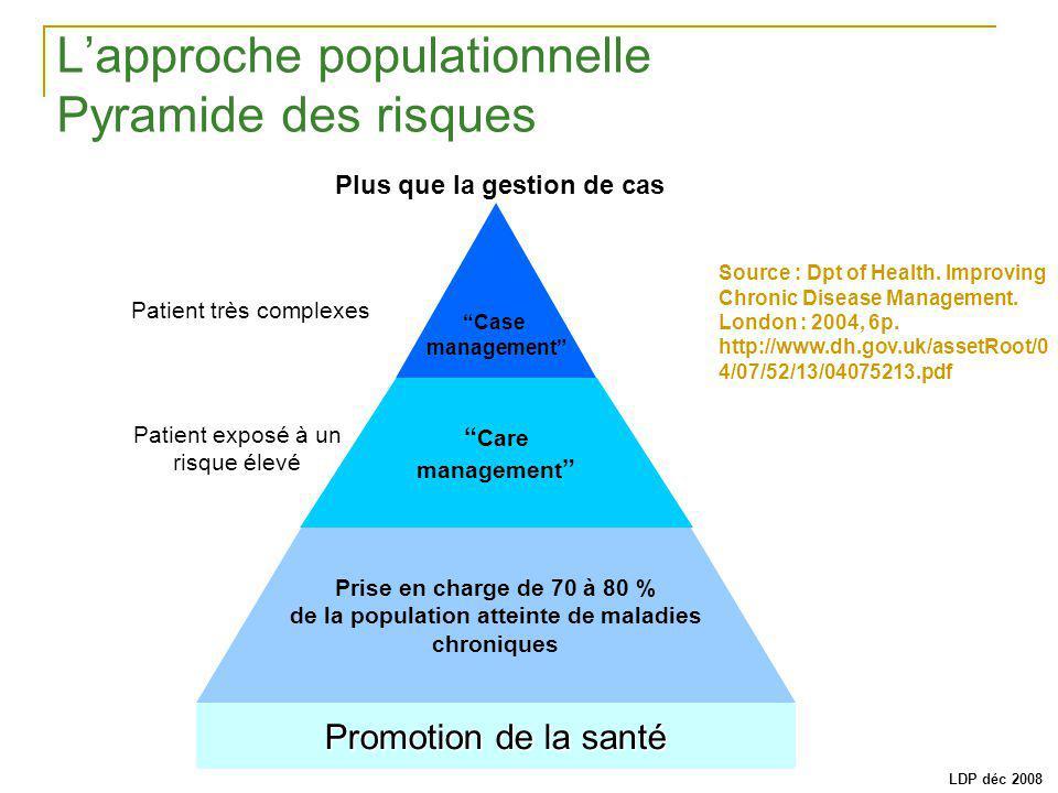 L'approche populationnelle Pyramide des risques