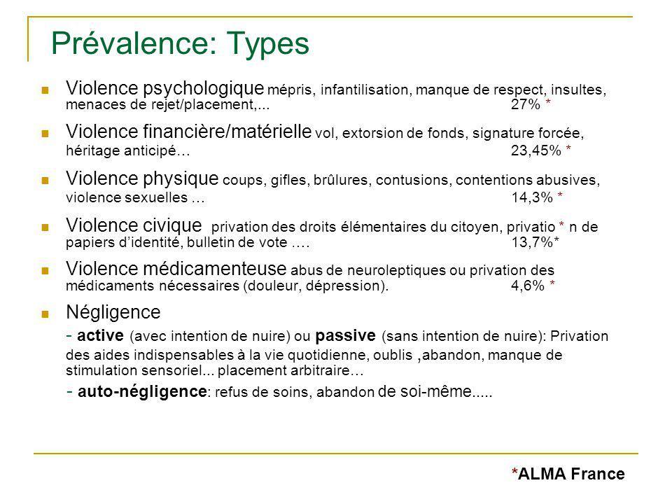 Prévalence: Types Violence psychologique mépris, infantilisation, manque de respect, insultes, menaces de rejet/placement,... 27% *