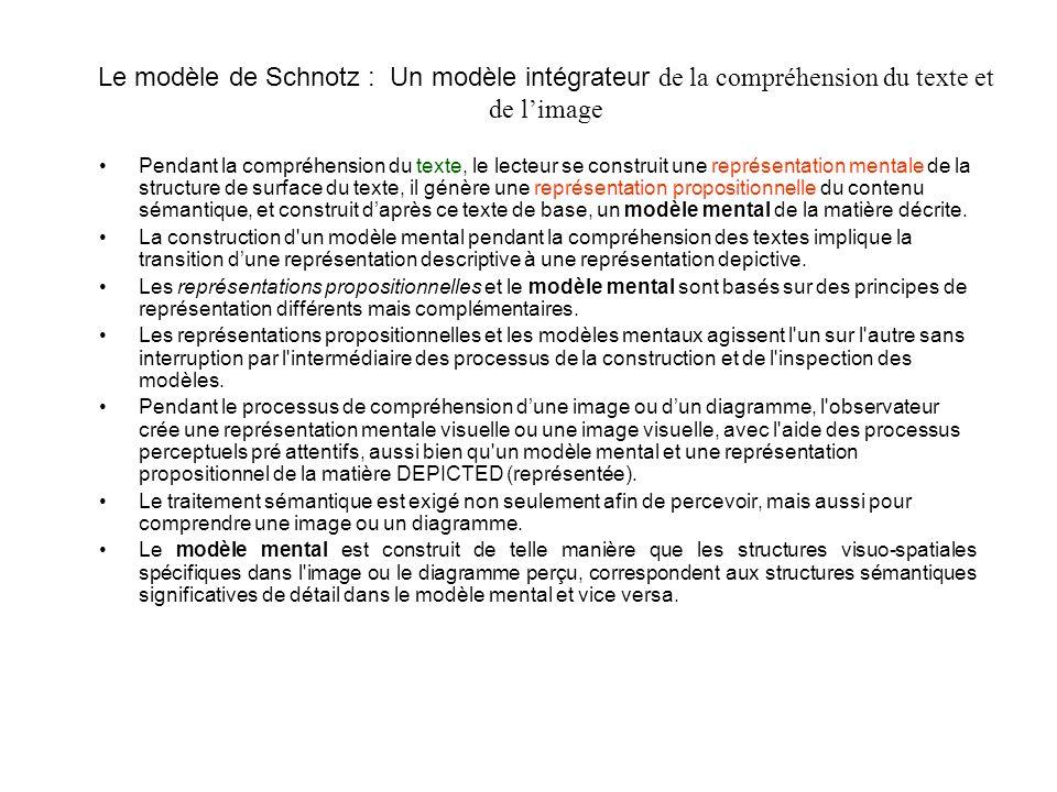 Le modèle de Schnotz : Un modèle intégrateur de la compréhension du texte et de l'image