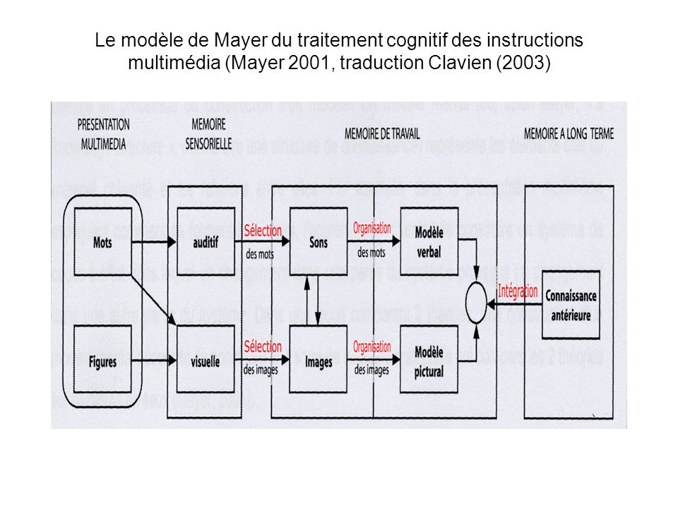 Le modèle de Mayer du traitement cognitif des instructions multimédia (Mayer 2001, traduction Clavien (2003)