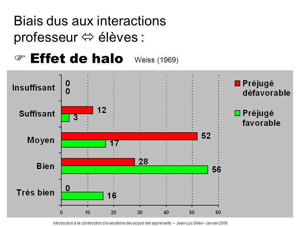 Biais dus aux interactions professeur  élèves :