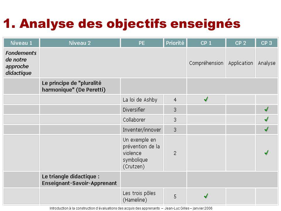 1. Analyse des objectifs enseignés
