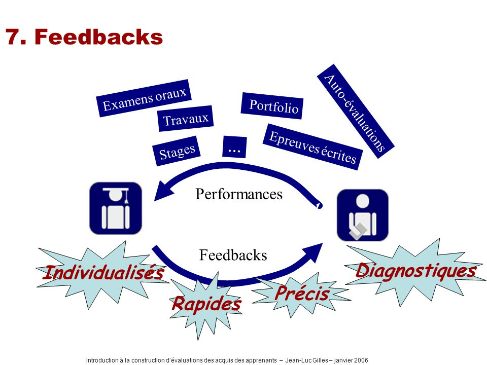 7. Feedbacks Diagnostiques Individualisés Précis Rapides Performances