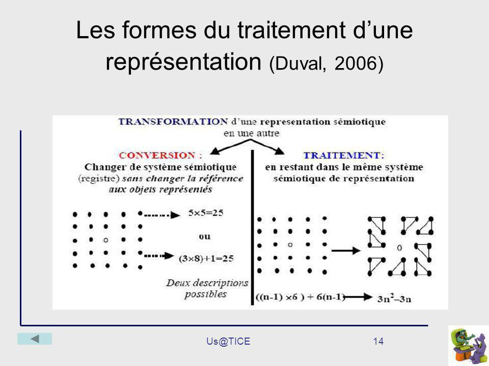 Les formes du traitement d'une représentation (Duval, 2006)
