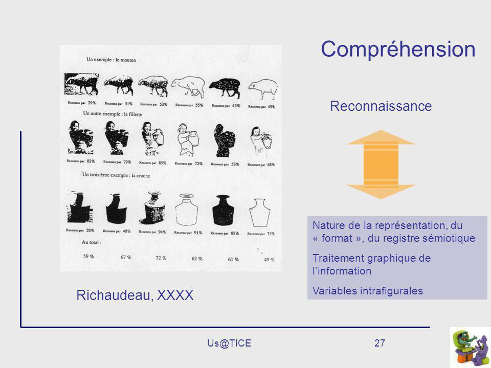 Compréhension Reconnaissance Richaudeau, XXXX