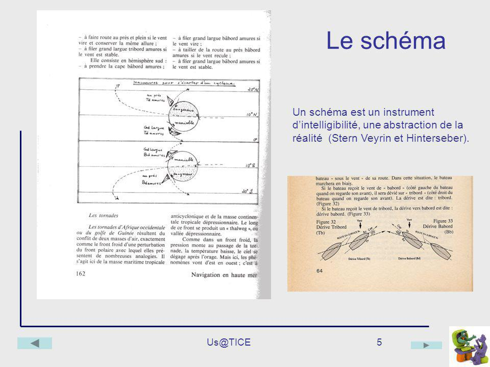Le schéma Un schéma est un instrument d'intelligibilité, une abstraction de la réalité (Stern Veyrin et Hinterseber).