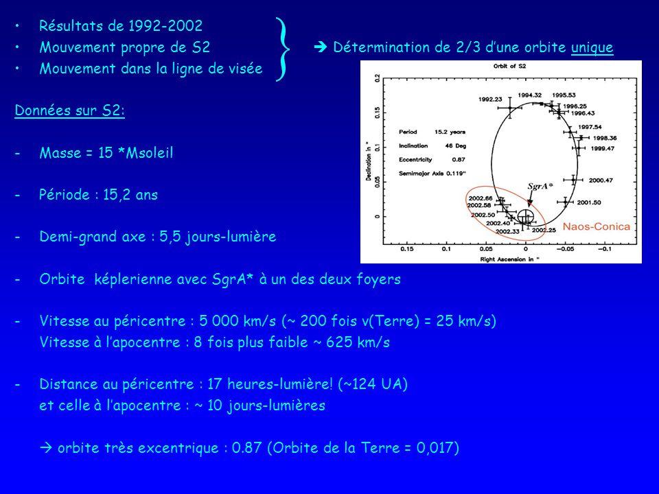 Résultats de 1992-2002 Mouvement propre de S2  Détermination de 2/3 d'une orbite unique. Mouvement dans la ligne de visée.