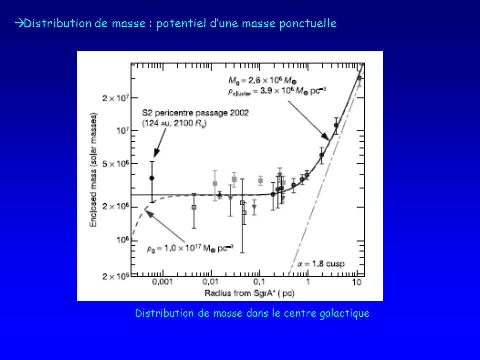 Distribution de masse : potentiel d'une masse ponctuelle