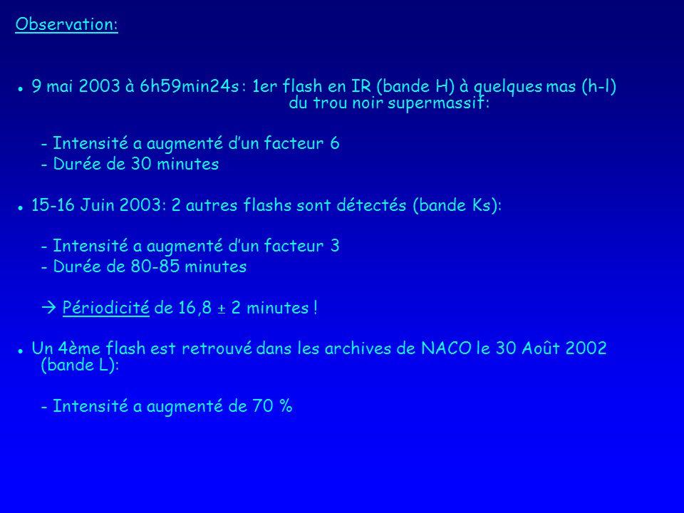 Observation: ● 9 mai 2003 à 6h59min24s : 1er flash en IR (bande H) à quelques mas (h-l) du trou noir supermassif: