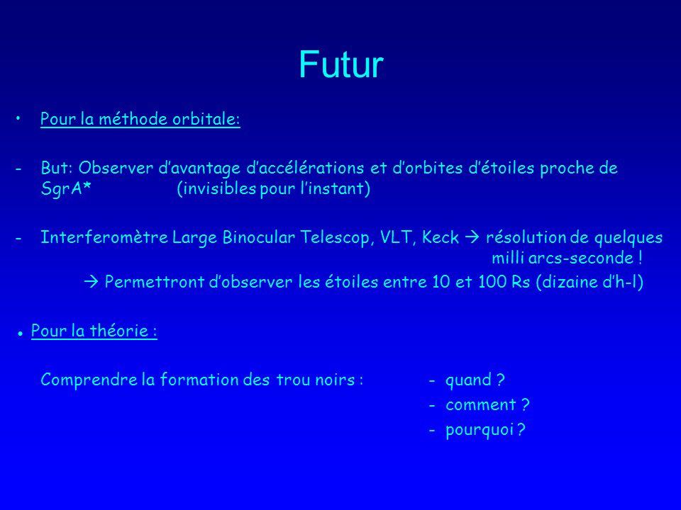 Futur Pour la méthode orbitale: