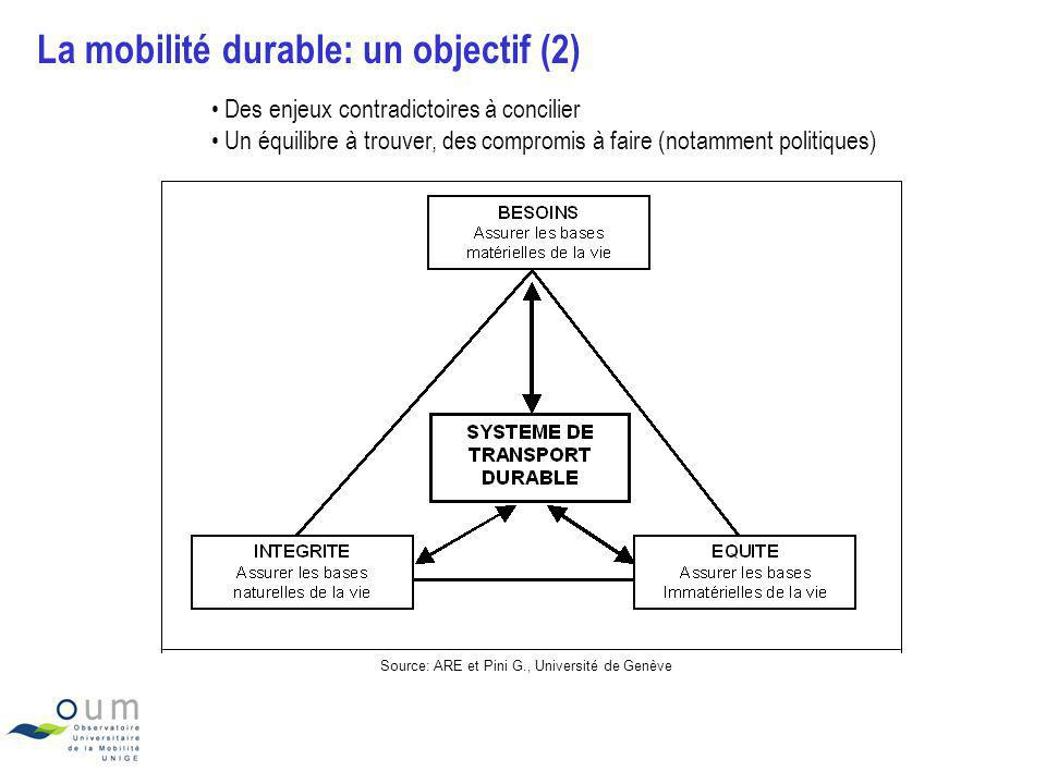 La mobilité durable: un objectif (2)