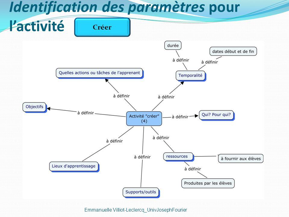 Identification des paramètres pour l'activité