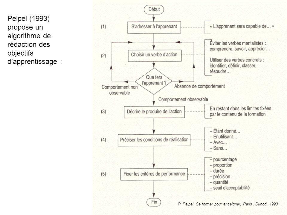 Pelpel (1993) propose un algorithme de rédaction des objectifs d'apprentissage :